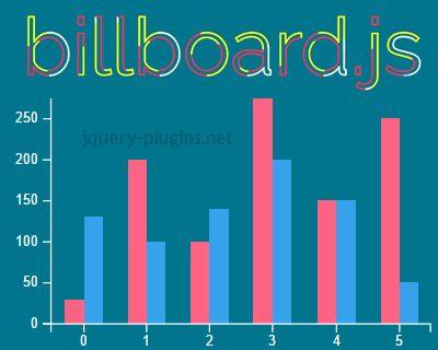 Billboard.js – Re-Usable Easy Interface JavaScript Chart Library #chart #visualization #javascript #library #D3js #BillboardJS
