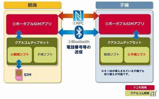 ドコモ、端末同士のタッチで電話番号切り替えるアプリを開発 - CNET Japan