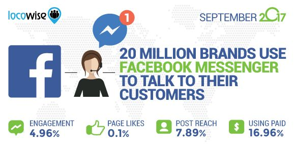 20 Million Brands Use Facebook Messenger To Talk To Their Customers - Locowise Blog https://locowise.com/blog/20-million-brands-use-facebook-messenger-to-talk-to-their-customers