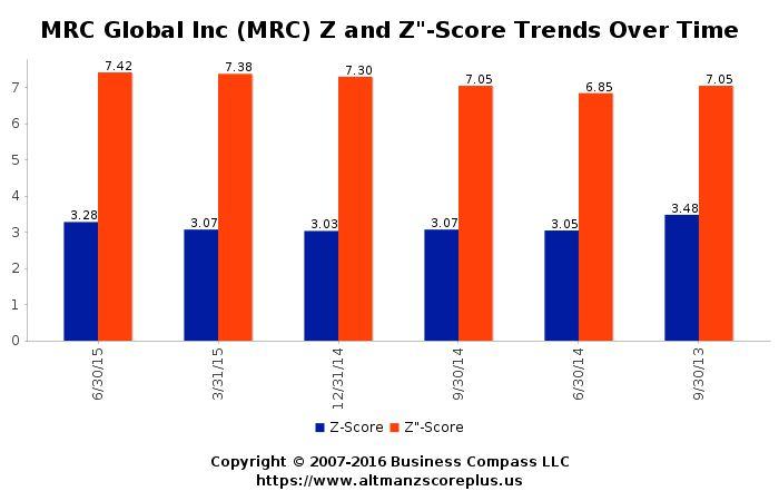 Altman Z-Score Analysis for Mineral Commodities Ltd (MRC) #altmanzscore