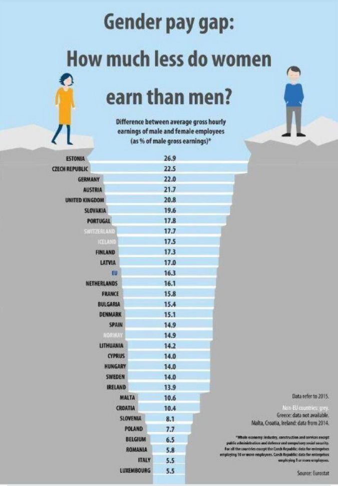 The 2017 Eurobarometer Gender Equality Index Survey Reflects The Persistence Of Traditional Gender Roles In T Ap Human Geography Gender Pay Gap Gender Equality