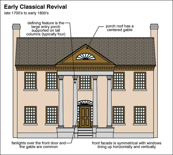 Early Classical Revival Architectural Home Styles