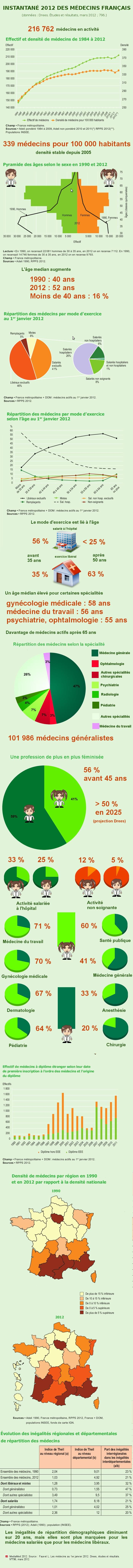 Démographie médicale  Instantané 2012 des médecins français  Infographie  vendredi 23 mars 2012