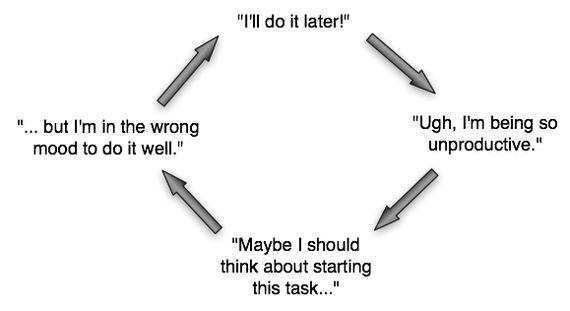Foda-se a motivação, o que você precisa é disciplina  Levar as tarefas a cabo causa os estados interiores que procrastinadores crônicos acreditam que precisam para iniciar as tarefas