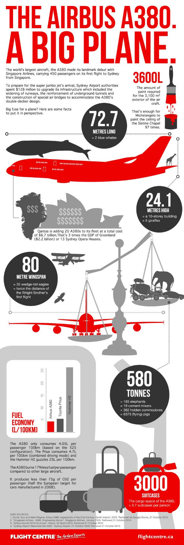 Infographic: Amazing Facts about the A380 Airbus
