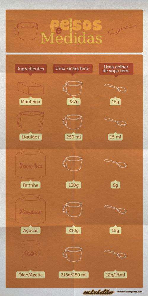 Medidas Culinárias Básicas