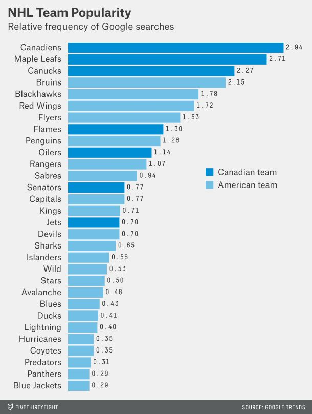 Google searches for NHL teams