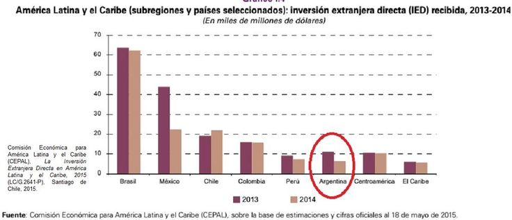 Según la CEPAL, Argentina no repuntó en inversiones extranjeras y está muy por debajo de países vecinos