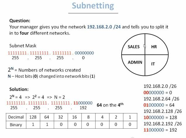 how to do subnetting