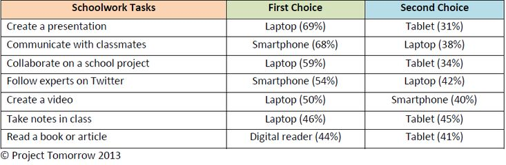 Which Tech Devices Do Students Value for Different Academic Demands?  The value students place on various types of technology devices hinges largely on the academic task those students are being asked to perform. ProjectTomorrowNew.PNG