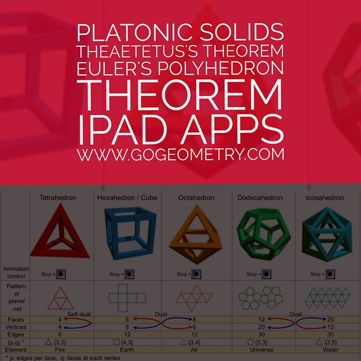 Platonic Solids, Theaetetus's Theorem, Euler's Polyhedron Theorem, HTML5 Animation, Typography.