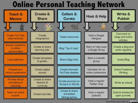 Infographic of Building an Online Personal Teaching Network