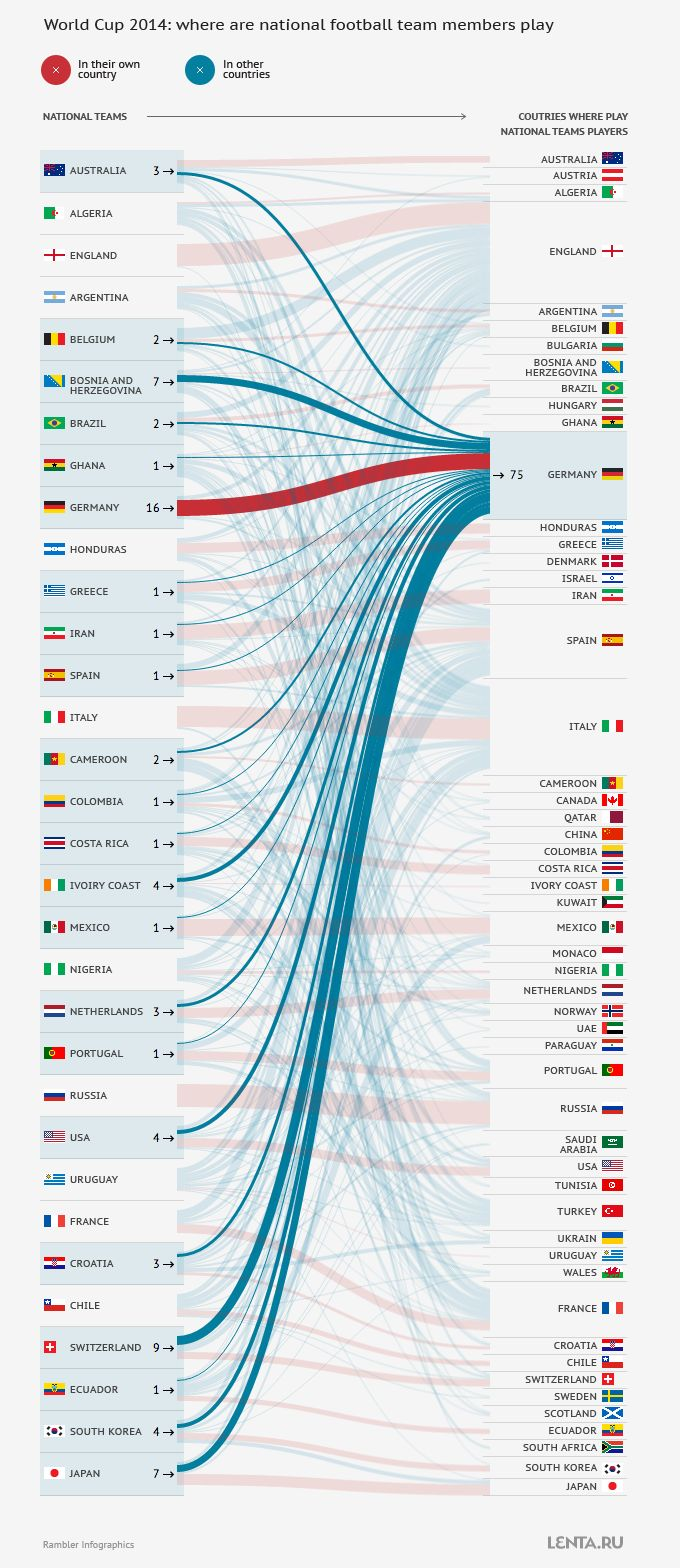 World cup 2014 national team members ethnic background visualization