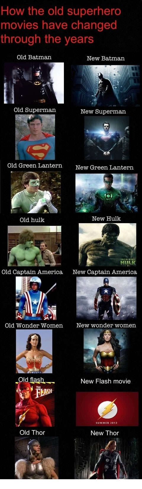 Evolution of superhero movies.
