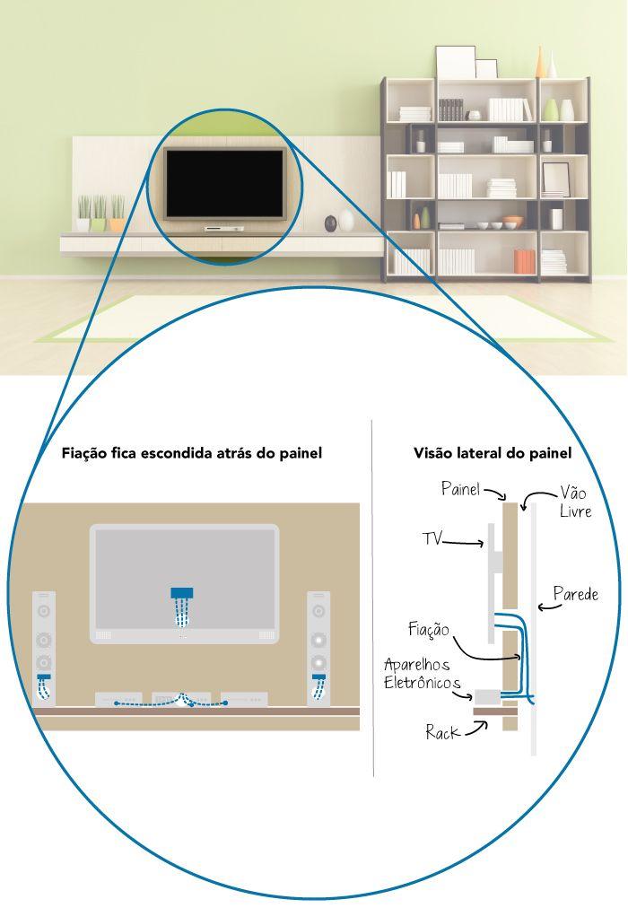 Presentation style. info-painel-para-tv-da-sala-fiação