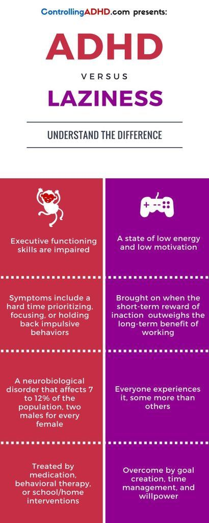 Is ADHD really laziness in medical clothes? The answer is no, this infographic explains the key differences.