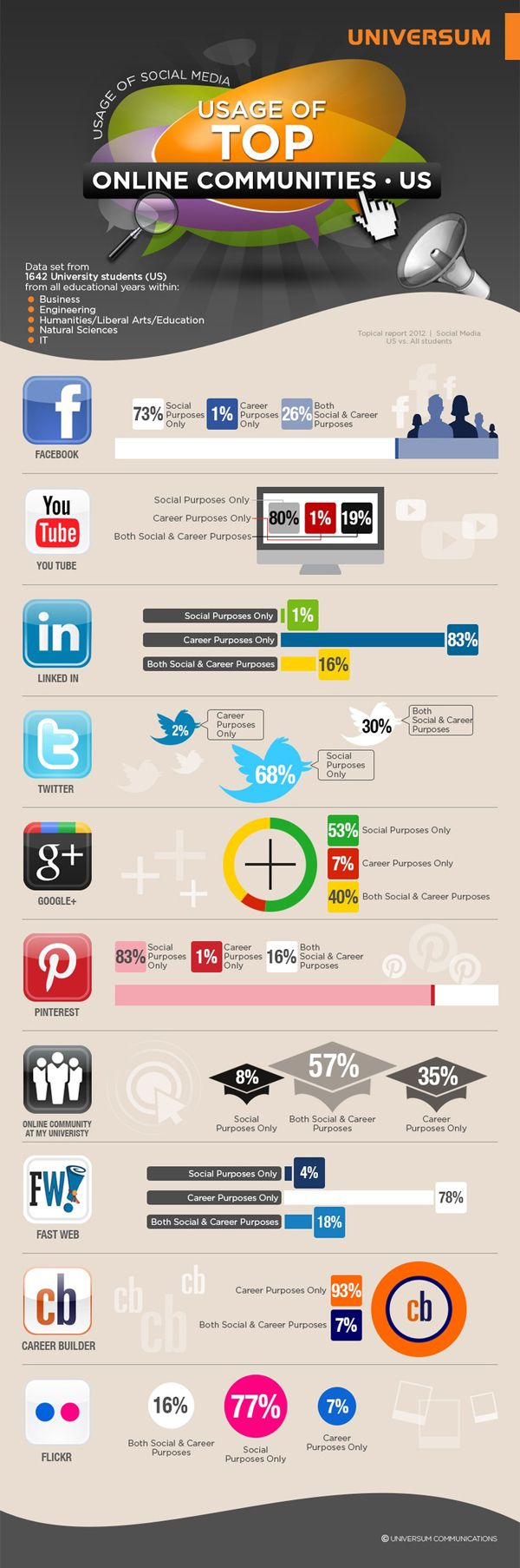 Perfect Social Media Recruiting Strategies: Recommendations From Students Surveyed