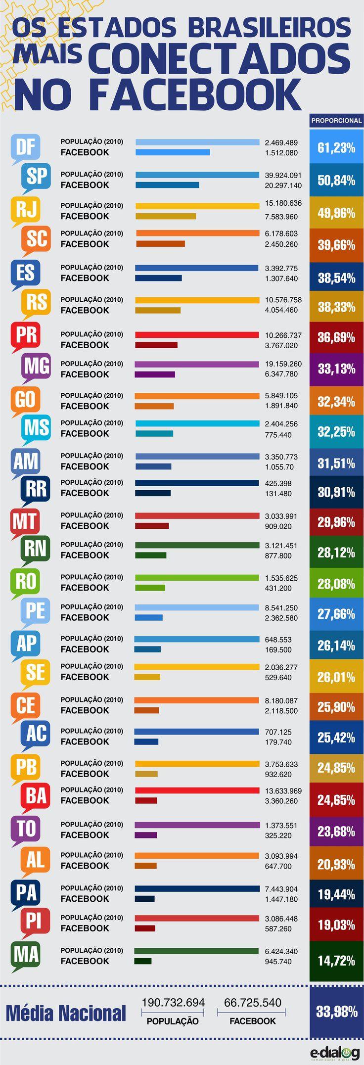 Veja quais estados brasileiros estão mais representados no #Facebook #Infographic #SocialMedia