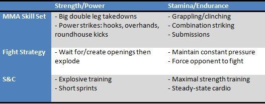 STRENGTH FIGHTER™: MMA Strength vs Stamina strategy