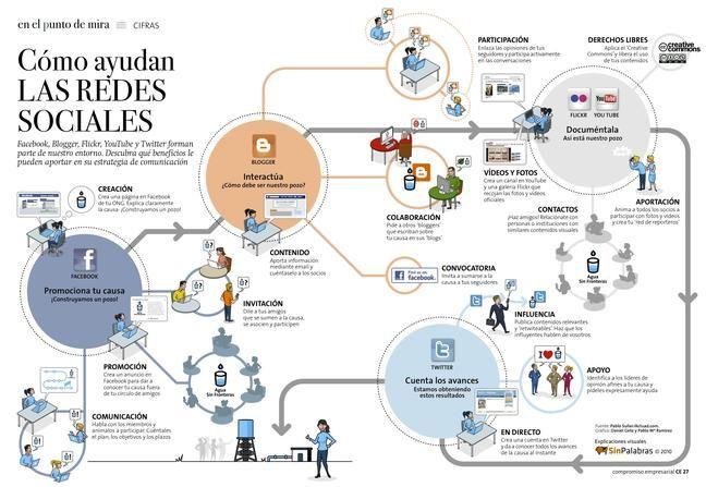 #Ciberactivismo: Cómo ayudan las redes sociales. Infografía #colaboración #intercambio. Wiki http://trabajoenred-web20.wikispaces.com/Ciberactivismo