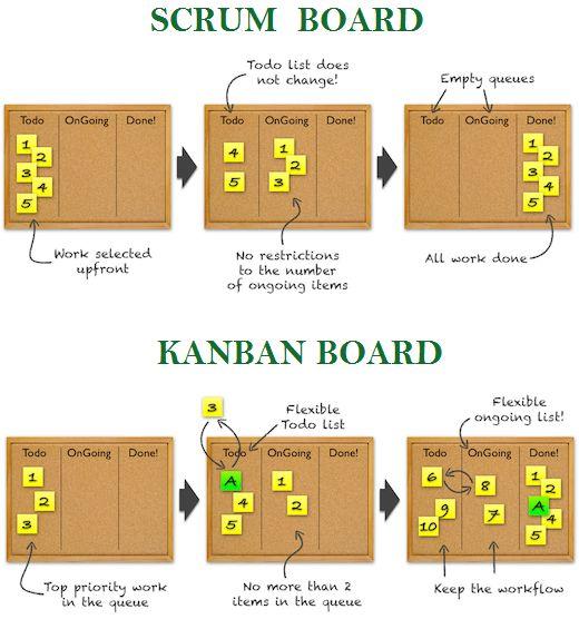 What is Scrumban? (Scrum + Kanban)