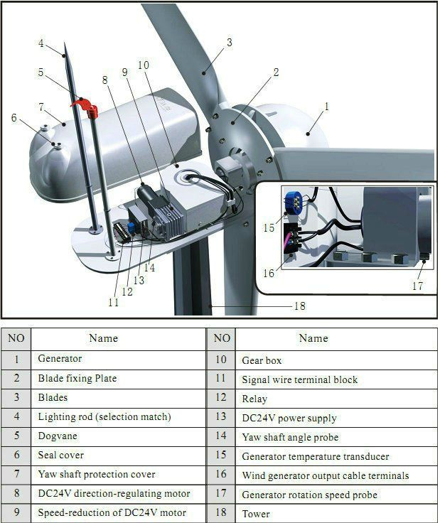 79 best images about 100 pollution free electricity on for Best dc motor for wind turbine