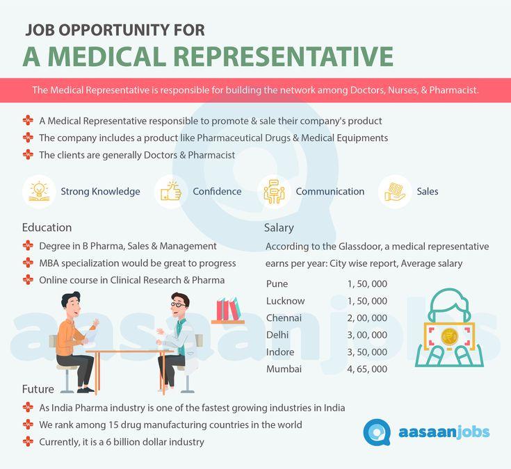 33 Medical Representative Jobs In India August 2021 Medical Representative Vacancies Waahjobs Medical Job Informative