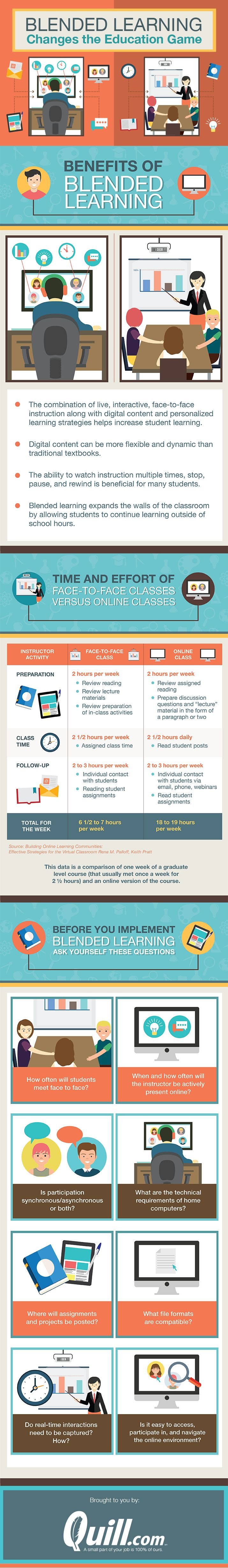 6 Common Misconceptions About Blended Learning Infographic - http://elearninginfographics.com/blended-learning-misconceptions-infographic/