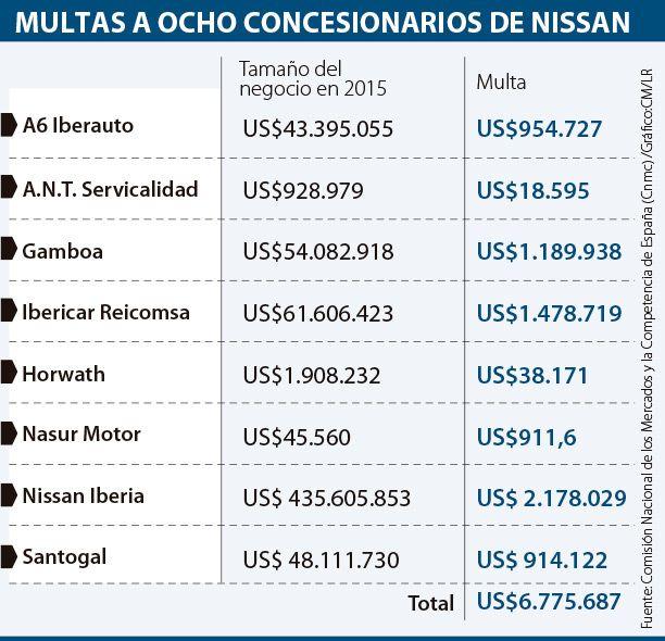 ¿Por qué fueron multados los concesionarios en España?