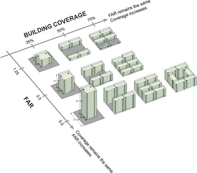 Floor Area Ratio (FAR) Provides Many Options Or Urban Planners And  Architectsu2026