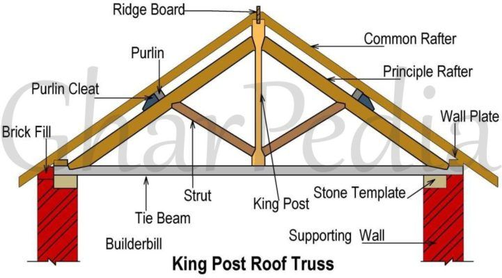 020506010017 01 King Post Roof Truss Roof Truss Design Roof Trusses Timber Frame Joinery