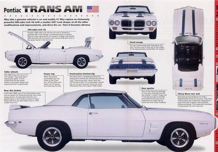 Najlepsze amerykańskie muscle cary