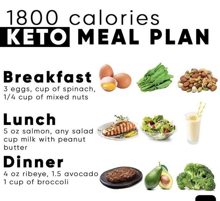Подробная Кето Диета. Кето-диета для начинающих. С чего начать диету?