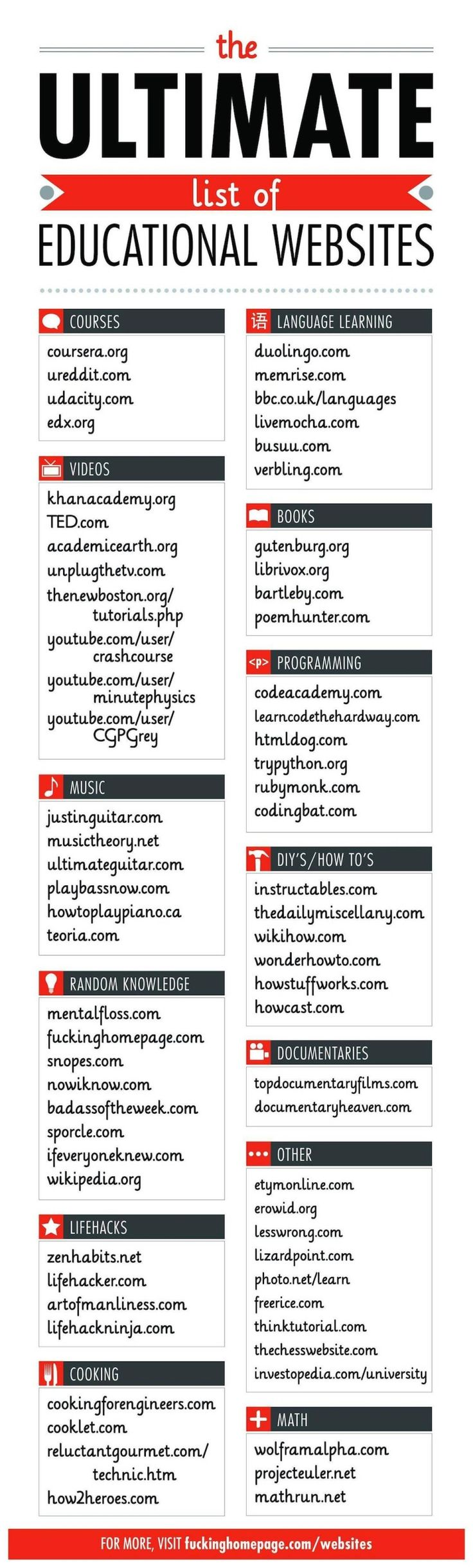 The ultimate list of eductional websites