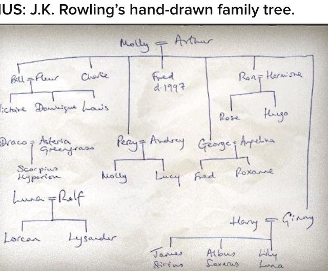 HP family tree!!