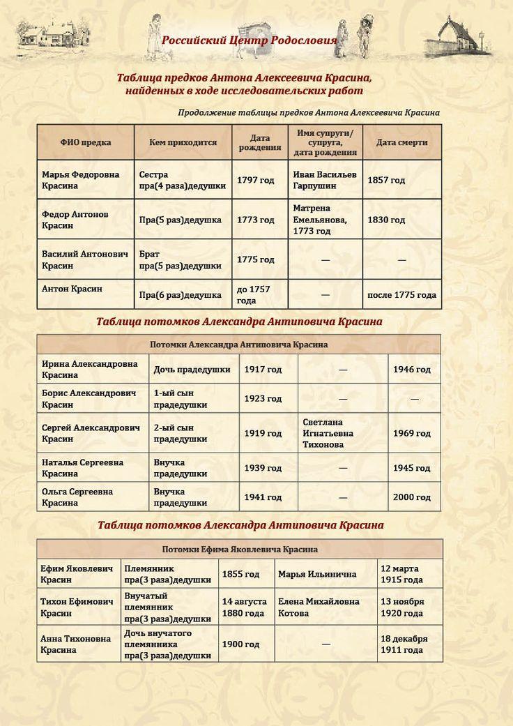 ПРИМЕР ОТЧЕТА ПЕРВОГО ЭТАПА - предки-потомки, лист 2