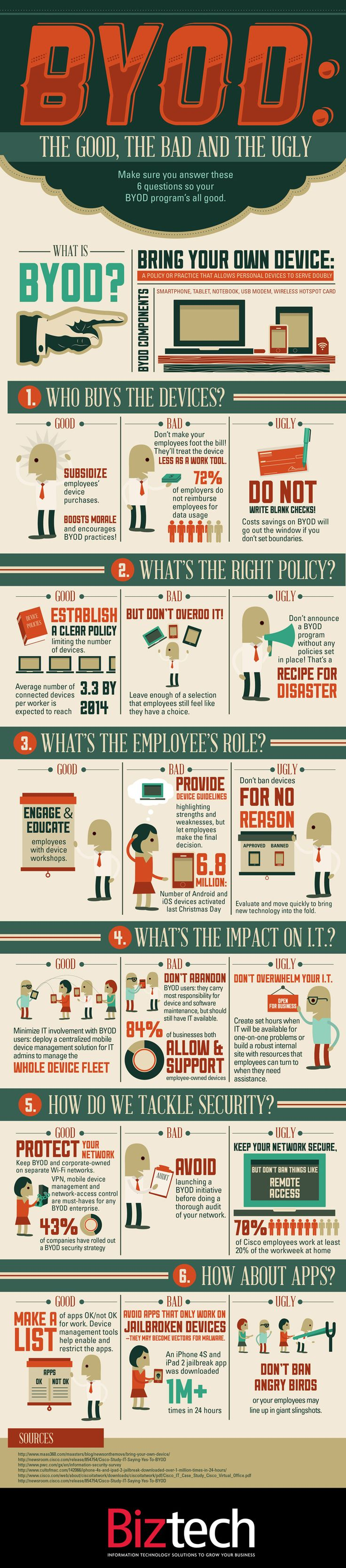 Infographic tool that assess a detailed company guide to determine if your BYOD program is in good terms. It can also serve as a tool for companies that are looking at starting a BYOD program in their organization. (9389)