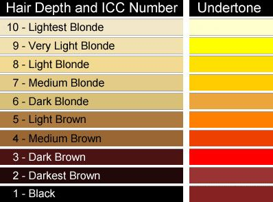 Hair colour levels let you choose the right shade of hair dye, as well as use dye properly. Find out what they are and how to use them...