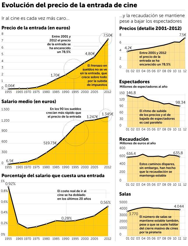Evolución precio de una Entrada de Cine (1955-2012)