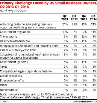 SMB biz owners speak: Here are our top challenges (and most of them are government).