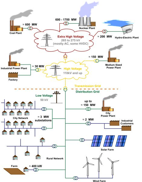 Eastern Power Grid | SolarMOOC Lecture: Electric Grid Interconnection Basics for Utility ...