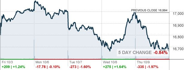 Djia Quote Prepossessing The 25 Best Dow Jones Quote Ideas On Pinterest  Dow Jones Stock