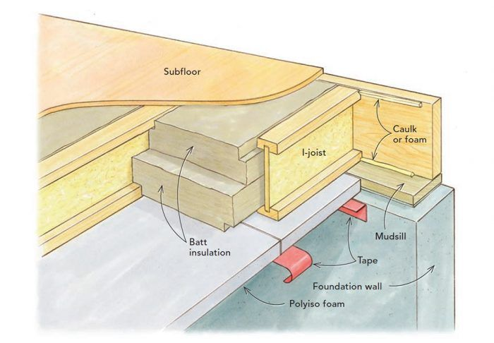 Upgrading Crawlspace Insulation Crawlspace Building A House Insulation