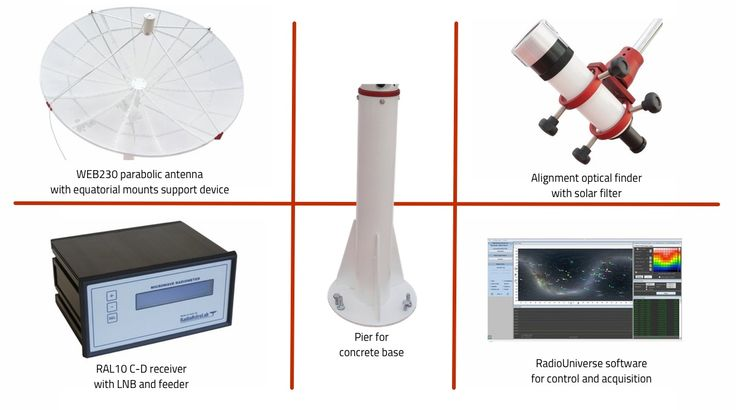Are you an #amateurastronomer? With our KIT you can now use your EQ6 type equatorial mount to build a real amateur #radiotelescope! And you don't need to modify your mount or have radio knowledge!
