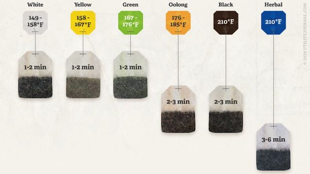 Make the Perfect Cup of Tea with These Steeping Times and Temperatures