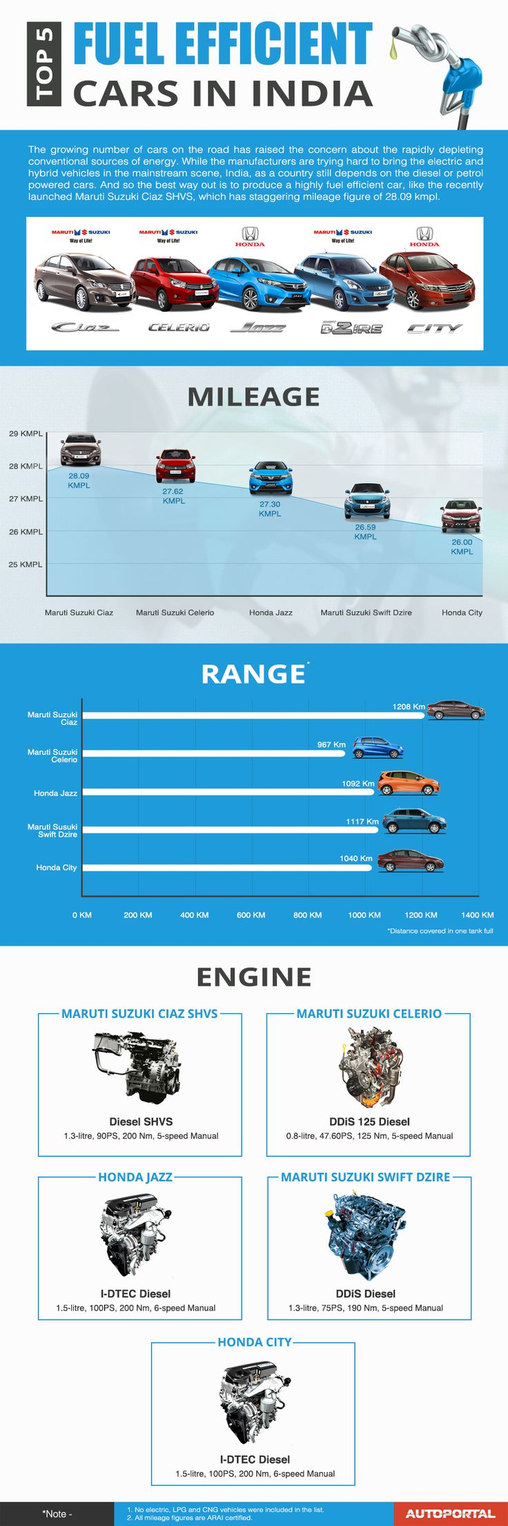Fuel efficient cars infographics workshop india top ranges