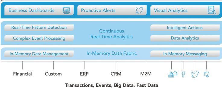 Software AG Apama - http://www.predictiveanalyticstoday.com/software-ag-apama/