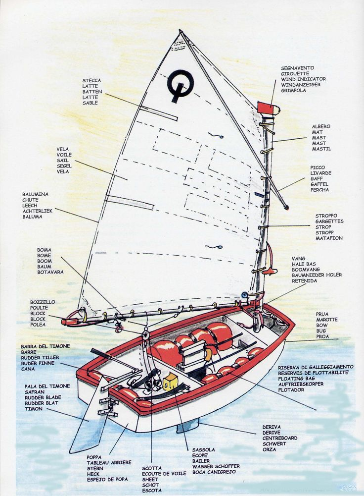 Parts of an Opti - Optimist Sailing Dinghy - in many different languages