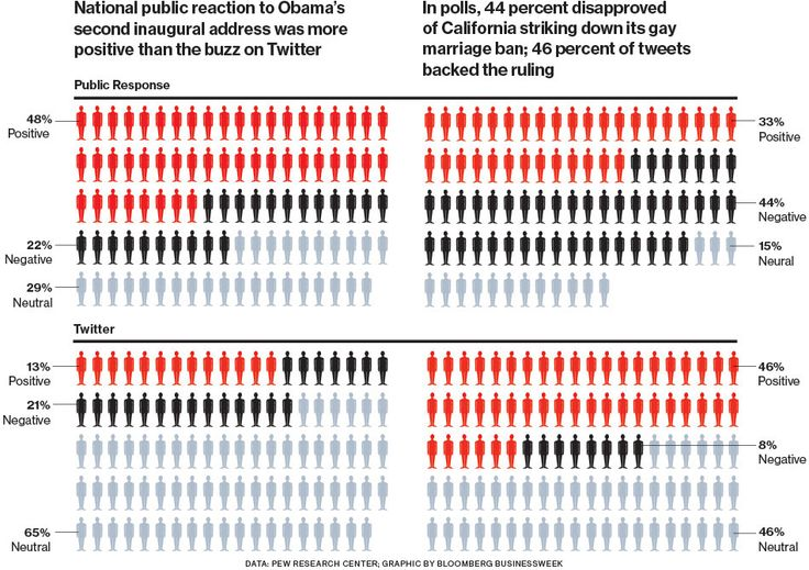On Obama, Gay Marriage, Twitter Doesn't Reflect Public Opinion - Businessweek