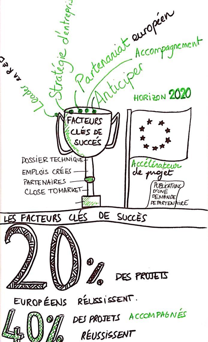 Scribing sur une conférence sur les facteurs clés de succès des projets innovants